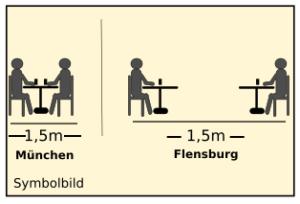 """Auf dem Bild sitzen links zwei Strichmännchen an einem kleinen Kaffeehaustisch zusammen. Darunter steht """"1,5 Meter"""" und """"München"""". Rechts im Bild an zwei entfernten Kaffeehaustischen je ein Strichmännchen. Darunter steht """"1,5 Meter"""" und """"Flensburg""""."""