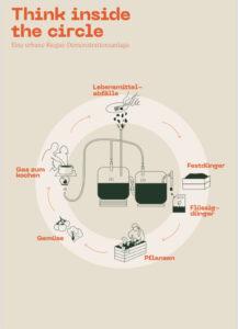 Infografik mit Titel Think Inside the circle. Kreislaufprozess in der Biogasanlage abgebildet.